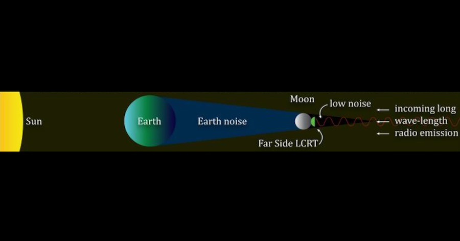 diagram showing the earth moon and lcrt