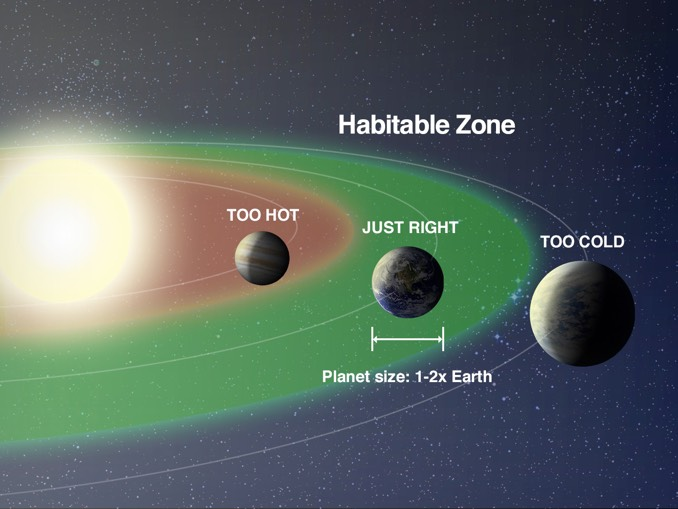 habitable zone stars distances